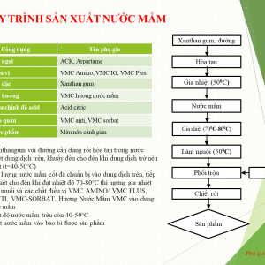 QUY-TRINH-SAN-XUAT-NUOC-MAM-300×300