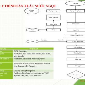 QUY-TRINH-SAN-XUAT-NUOC-NGOT-300×300
